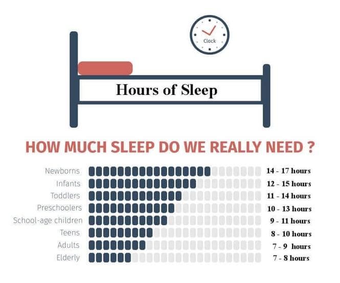hours-of-sleep-do-we-need