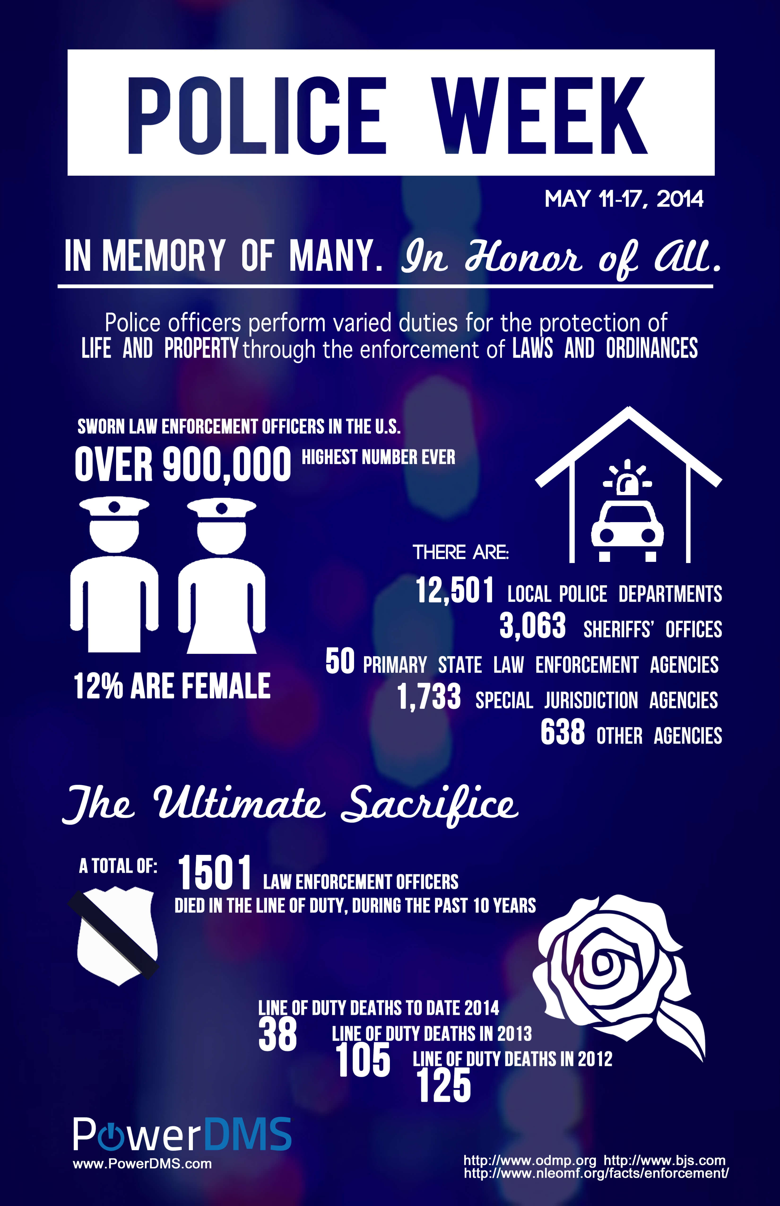 Police week infographic.