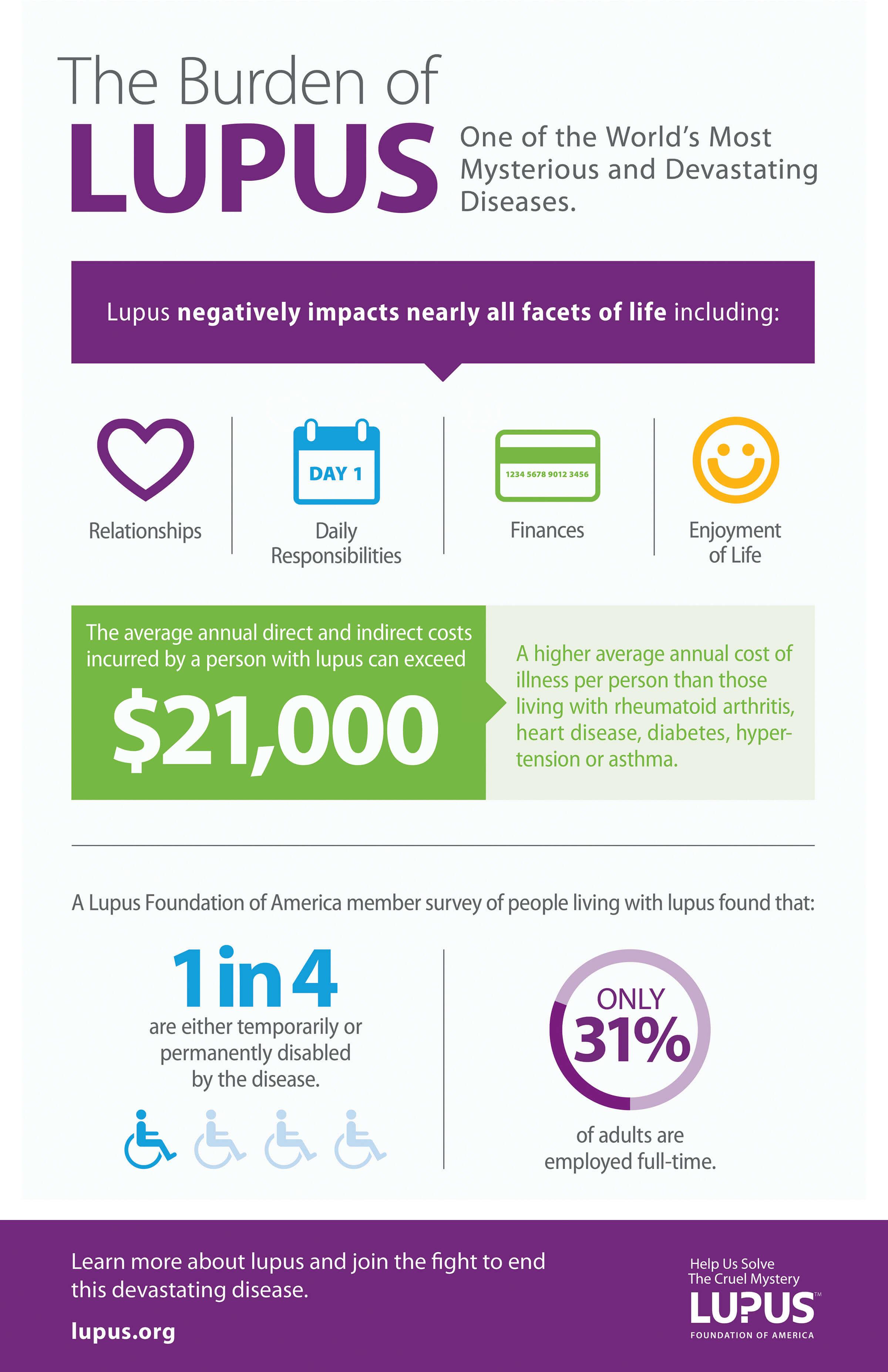 lupus infographic